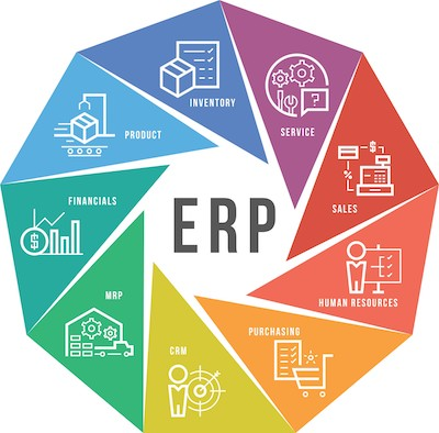 ERP connected system diagram